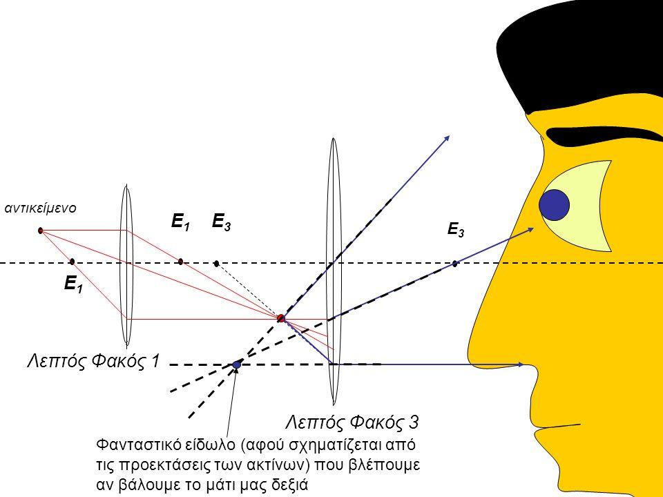 Λεπτός Φακός 1 Λεπτός Φακός 3 αντικείμενο Ε1Ε1 Ε1Ε1 Ε3Ε3 Ε3Ε3 Φανταστικό είδωλο (αφού σχηματίζεται από τις προεκτάσεις των ακτίνων) που βλέπουμε αν βάλουμε το μάτι μας δεξιά