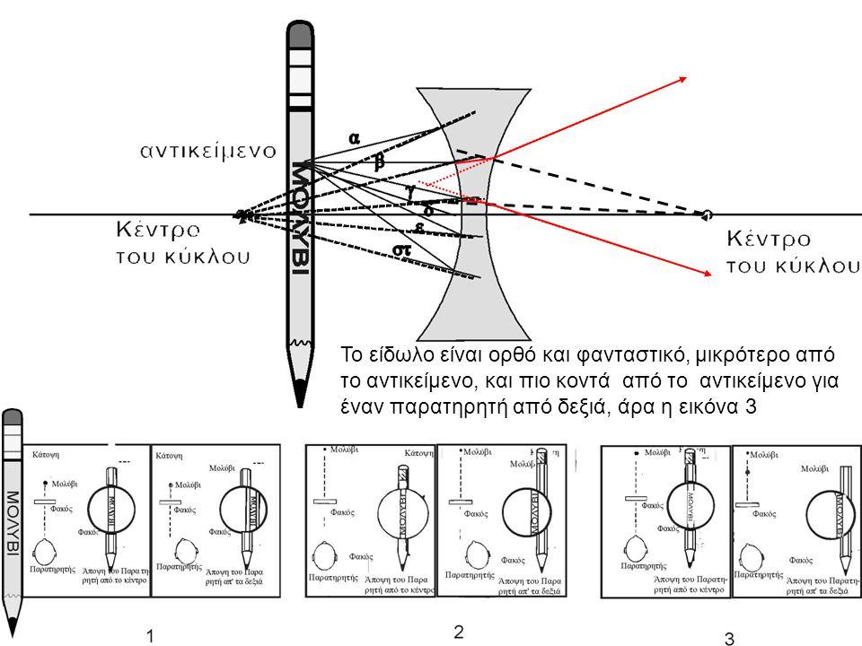 Το είδωλο είναι ορθό και φανταστικό, μικρότερο από το αντικείμενο, και πιο κοντά από το αντικείμενο για έναν παρατηρητή από δεξιά, άρα η εικόνα 3