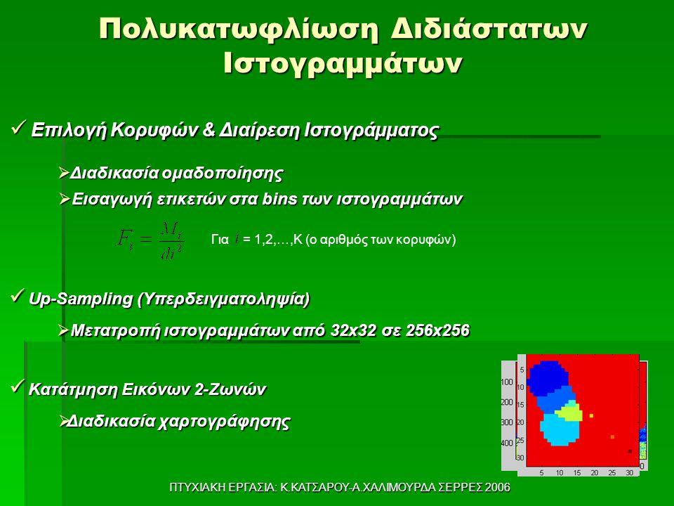 ΠΤΥΧΙΑΚΗ ΕΡΓΑΣΙΑ: Κ.ΚΑΤΣΑΡΟΥ-Α.ΧΑΛΙΜΟΥΡΔΑ ΣΕΡΡΕΣ 2006 Πολυκατωφλίωση Διδιάστατων Ιστογραμμάτων Επιλογή Κορυφών & Διαίρεση Ιστογράμματος Επιλογή Κορυφών & Διαίρεση Ιστογράμματος  Εισαγωγή ετικετών στα bins των ιστογραμμάτων Για = 1,2,…,Κ (ο αριθμός των κορυφών)  Διαδικασία ομαδοποίησης Up-Sampling (Υπερδειγματοληψία) Up-Sampling (Υπερδειγματοληψία) Κατάτμηση Εικόνων 2-Ζωνών Κατάτμηση Εικόνων 2-Ζωνών  Διαδικασία χαρτογράφησης  Μετατροπή ιστογραμμάτων από 32x32 σε 256x256