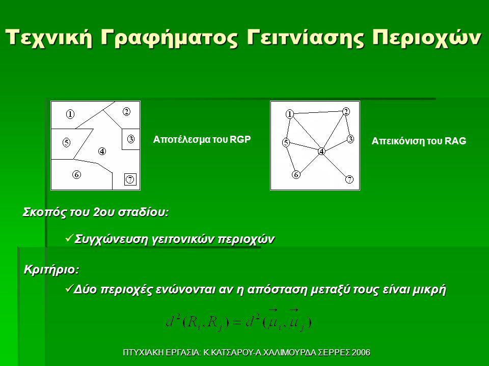 ΠΤΥΧΙΑΚΗ ΕΡΓΑΣΙΑ: Κ.ΚΑΤΣΑΡΟΥ-Α.ΧΑΛΙΜΟΥΡΔΑ ΣΕΡΡΕΣ 2006 Τεχνική Γραφήματος Γειτνίασης Περιοχών Σκοπός του 2ου σταδίου: Αποτέλεσμα του RGP Απεικόνιση του RAG Δύο περιοχές ενώνονται αν η απόσταση μεταξύ τους είναι μικρή Δύο περιοχές ενώνονται αν η απόσταση μεταξύ τους είναι μικρή Συγχώνευση γειτονικών περιοχών Κριτήριο: