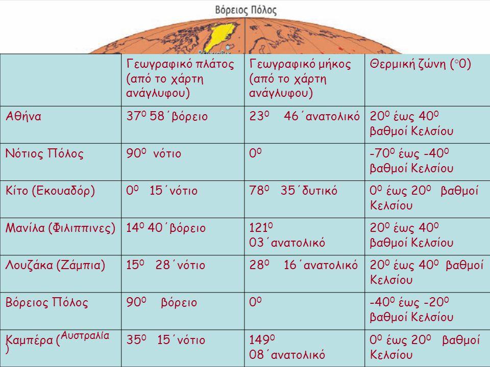 Γεωγραφικό πλάτος (από το χάρτη ανάγλυφου) Γεωγραφικό μήκος (από το χάρτη ανάγλυφου) Θερμική ζώνη (°0) Αθήνα37 0 58΄βόρειο23 0 46΄ανατολικό20 0 έως 40