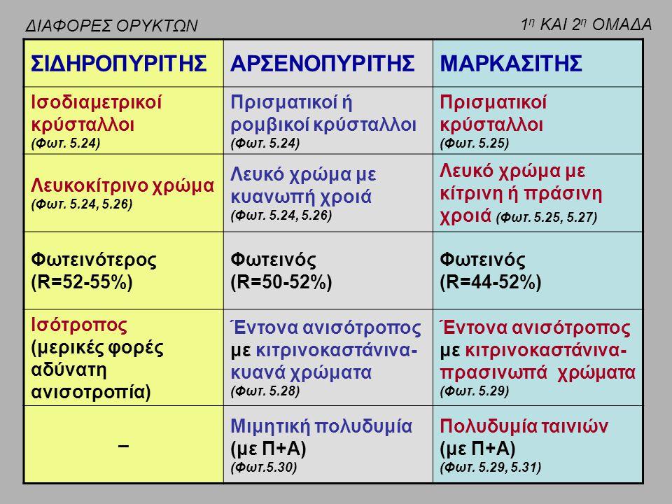 ΣΙΔΗΡΟΠΥΡΙΤΗΣΑΡΣΕΝΟΠΥΡΙΤΗΣΜΑΡΚΑΣΙΤΗΣ Ισοδιαμετρικοί κρύσταλλοι (Φωτ. 5.24) Πρισματικοί ή ρομβικοί κρύσταλλοι (Φωτ. 5.24) Πρισματικοί κρύσταλλοι (Φωτ.