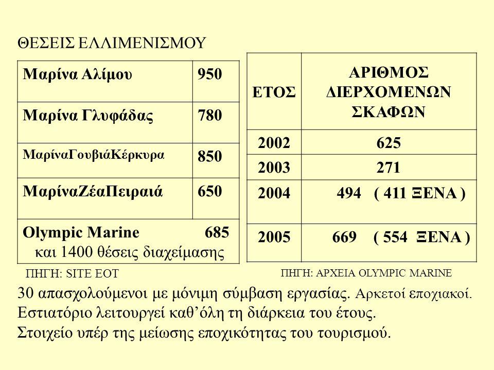 ΕΤΟΣ ΑΡΙΘΜΟΣ ΔΙΕΡΧΟΜΕΝΩΝ ΣΚΑΦΩΝ 2002625 2003271 2004 494 ( 411 ΞΕΝΑ ) 2005 669 ( 554 ΞΕΝΑ ) Μαρίνα Αλίμου950 Μαρίνα Γλυφάδας780 ΜαρίναΓουβιάΚέρκυρα 850 ΜαρίναΖέαΠειραιά650 Olympic Marine 685 και 1400 θέσεις διαχείμασης ΘΕΣΕΙΣ ΕΛΛΙΜΕΝΙΣΜΟΥ 30 απασχολούμενοι με μόνιμη σύμβαση εργασίας.