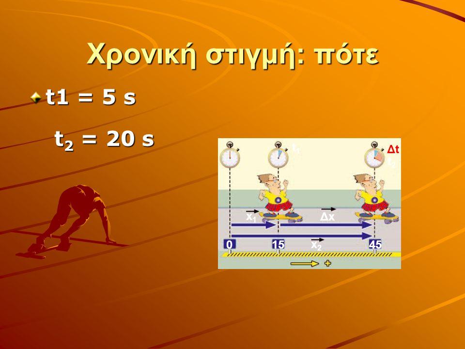 Χρονική στιγμή: πότε t1 = 5 s t1t1 t2t2 ΔtΔt x1x1 x2x2 ΔxΔx 015 45 t 2 = 20 s