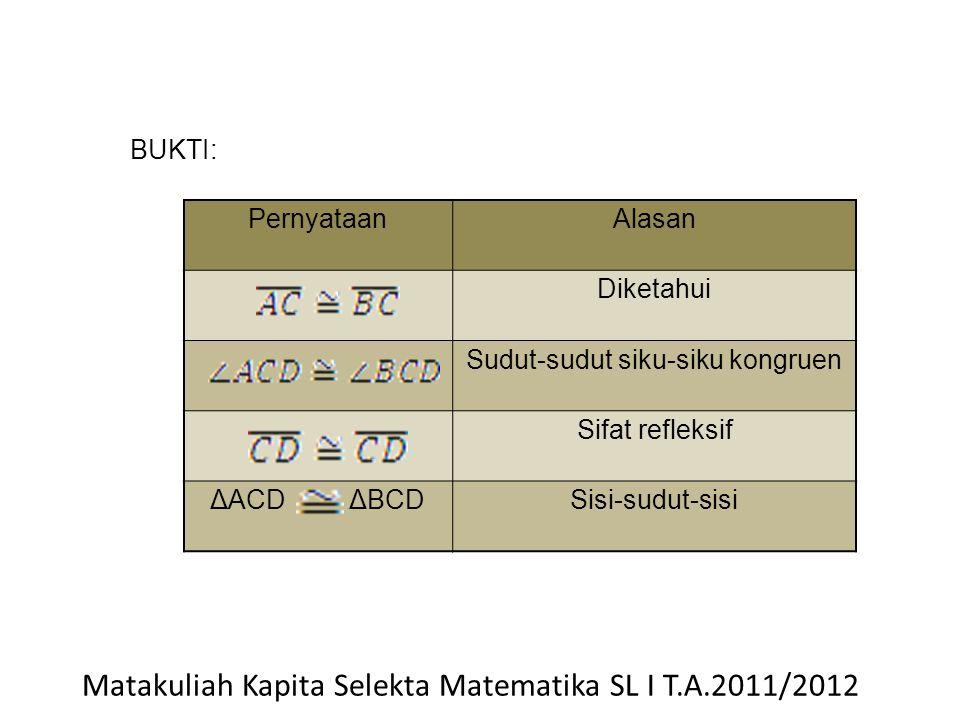 PernyataanAlasan Diketahui Sudut-sudut siku-siku kongruen Sifat refleksif ΔACD ΔBCDSisi-sudut-sisi BUKTI: Matakuliah Kapita Selekta Matematika SL I T.