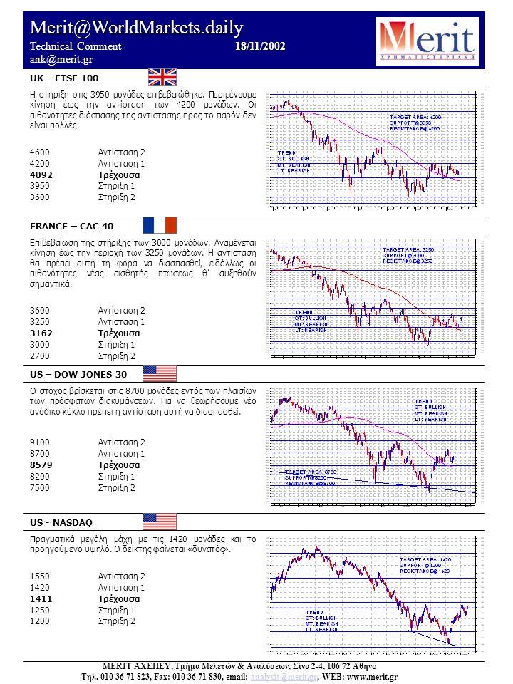 Merit@WorldMarkets.daily 18/11/2002 Technical Comment 18/11/2002 ank@merit.gr UK – FTSE 100 FRANCE – CAC 40 US – DOW JONES 30 US - NASDAQ Πραγματικά μεγάλη μάχη με τις 1420 μονάδες και το προηγούμενο υψηλό.