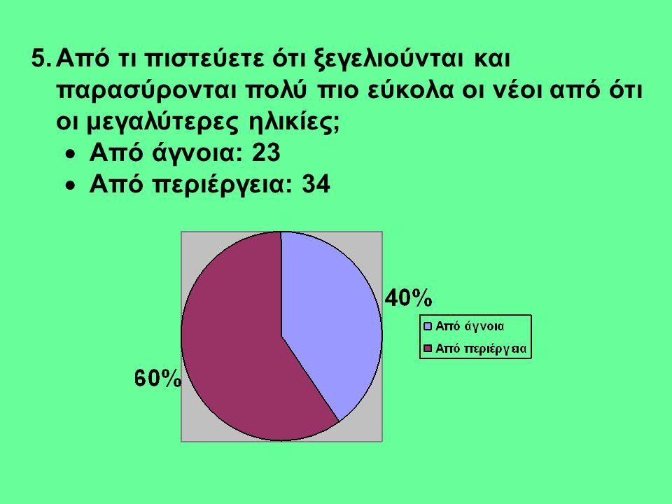 5.Από τι πιστεύετε ότι ξεγελιούνται και παρασύρονται πολύ πιο εύκολα οι νέοι από ότι οι μεγαλύτερες ηλικίες;  Από άγνοια: 23  Από περιέργεια: 34