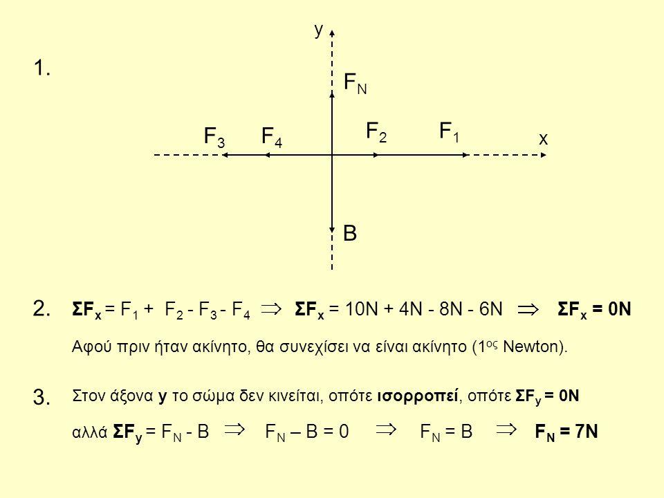 F1F1 F3F3 F4F4 F2F2 B FNFN x y 1. 2. ΣF x = F 1 + F 2 - F 3 - F 4 ΣF x = 10N + 4N - 8N - 6N ΣF x = 0N αλλά ΣF y = F N - B F N – B = 0 F Ν = Β F Ν = 7N