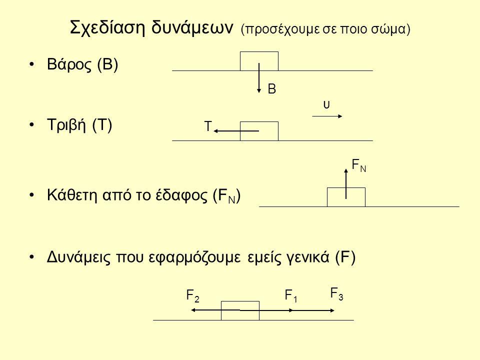 Σχεδίαση δυνάμεων (προσέχουμε σε ποιο σώμα) Βάρος (Β) Β Τριβή (Τ) Τ υ Κάθετη από το έδαφος (F N ) FNFN Δυνάμεις που εφαρμόζουμε εμείς γενικά (F) F1F1