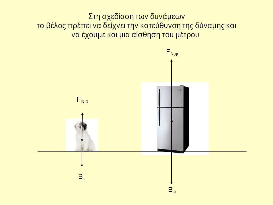 Στη σχεδίαση των δυνάμεων το βέλος πρέπει να δείχνει την κατεύθυνση της δύναμης και να έχουμε και μια αίσθηση του μέτρου. F N,ψ ΒψΒψ ΒσΒσ F N,σ