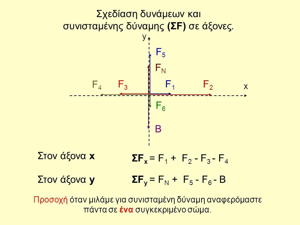 F2F2 F4F4 F3F3 F1F1 B FNFN x y Σχεδίαση δυνάμεων και συνισταμένης δύναμης (ΣF) σε άξονες. F5F5 F6F6 ΣF x = F 1 + F 2 - F 3 - F 4 ΣF y = F N + F 5 - F