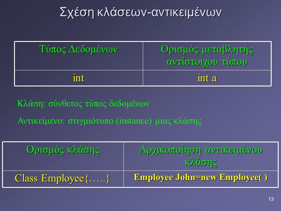 13 Σχέση κλάσεων-αντικειμένων int a int Ορισμός μεταβλητής αντίστοιχου τύπου Τύπος Δεδομένων Employee John=new Employee( ) Class Employee{…..} Αρχικοποίηση αντικειμένου κλάσης Ορισμός κλάσης Κλάση: σύνθετος τύπος δεδομένων Αντικείμενο: στιγμιότυπο (instance) μιας κλάσης