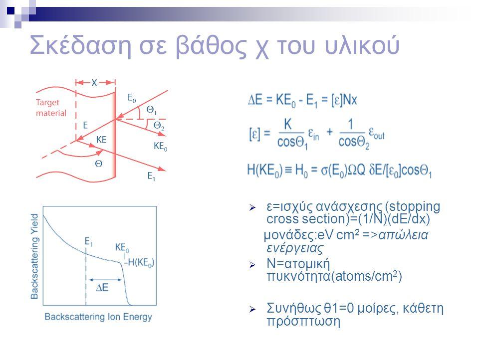 Σκέδαση σε βάθος χ του υλικού  ε=ισχύς ανάσχεσης (stopping cross section)=(1/N)(dE/dx) μονάδες:eV cm 2 =>απώλεια ενέργειας  N=ατομική πυκνότητα(atom