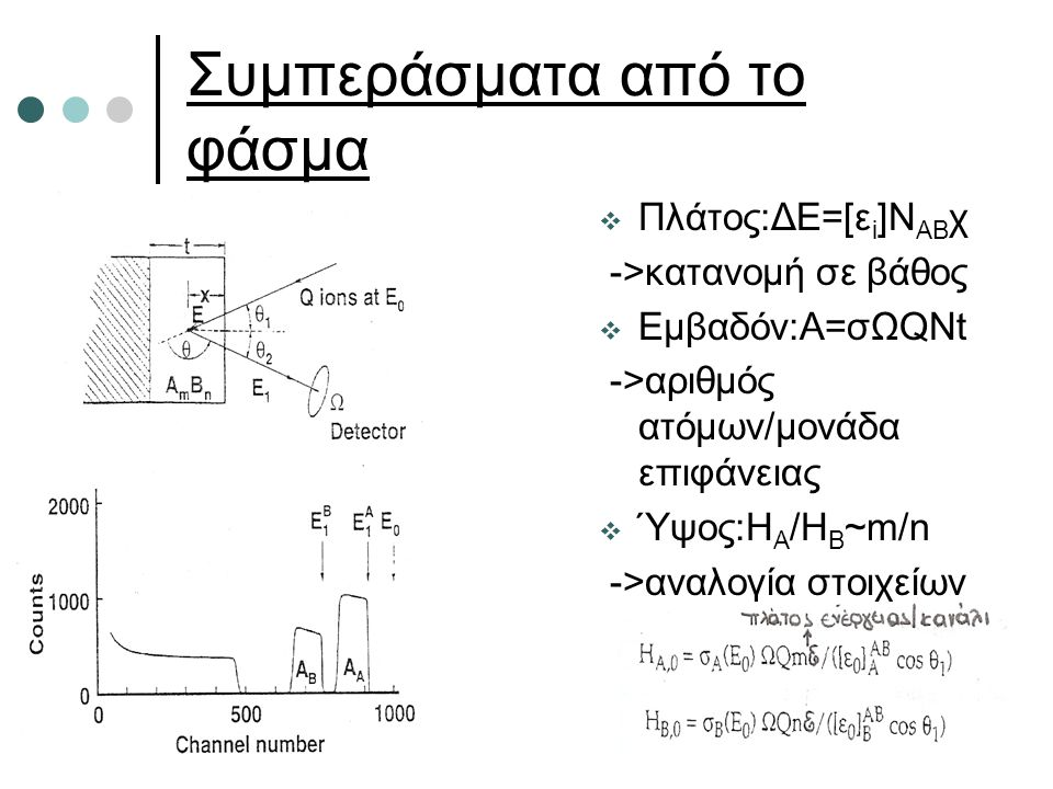 Συμπεράσματα από το φάσμα  Πλάτος:ΔΕ=[ε i ]N AB χ ->κατανομή σε βάθος  Εμβαδόν:Α=σΩQNt ->αριθμός ατόμων/μονάδα επιφάνειας  Ύψος:Η Α /Η Β ~m/n ->ανα