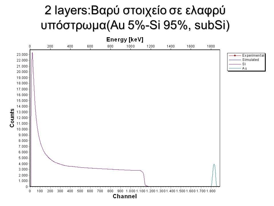 2 layers:Βαρύ στοιχείο σε ελαφρύ υπόστρωμα(Au 5%-Si 95%, subSi)
