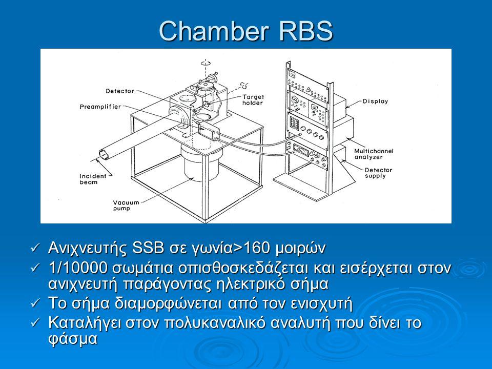 Ανιχνευτής SSΒ σε γωνία>160 μοιρών Ανιχνευτής SSΒ σε γωνία>160 μοιρών 1/10000 σωμάτια οπισθοσκεδάζεται και εισέρχεται στον ανιχνευτή παράγοντας ηλεκτρ