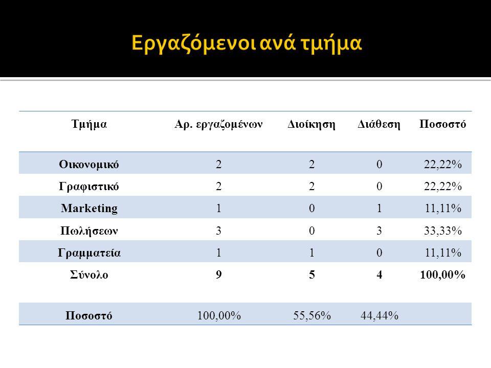 ΤμήμαΑρ. εργαζομένωνΔιοίκησηΔιάθεσηΠοσοστό Οικονομικό22022,22% Γραφιστικό22022,22% Marketing10111,11% Πωλήσεων30333,33% Γραμματεία11011,11% Σύνολο9541
