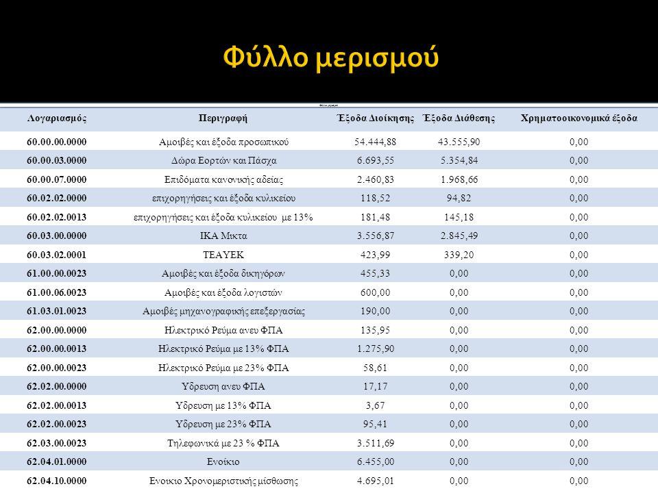 Φύλλο μερισμού ΛογαριασμόςΠεριγραφήΈξοδα ΔιοίκησηςΈξοδα ΔιάθεσηςΧρηματοοικονομικά έξοδα 60.00.00.0000Αμοιβές και έξοδα προσωπικού54.444,8843.555,900,0