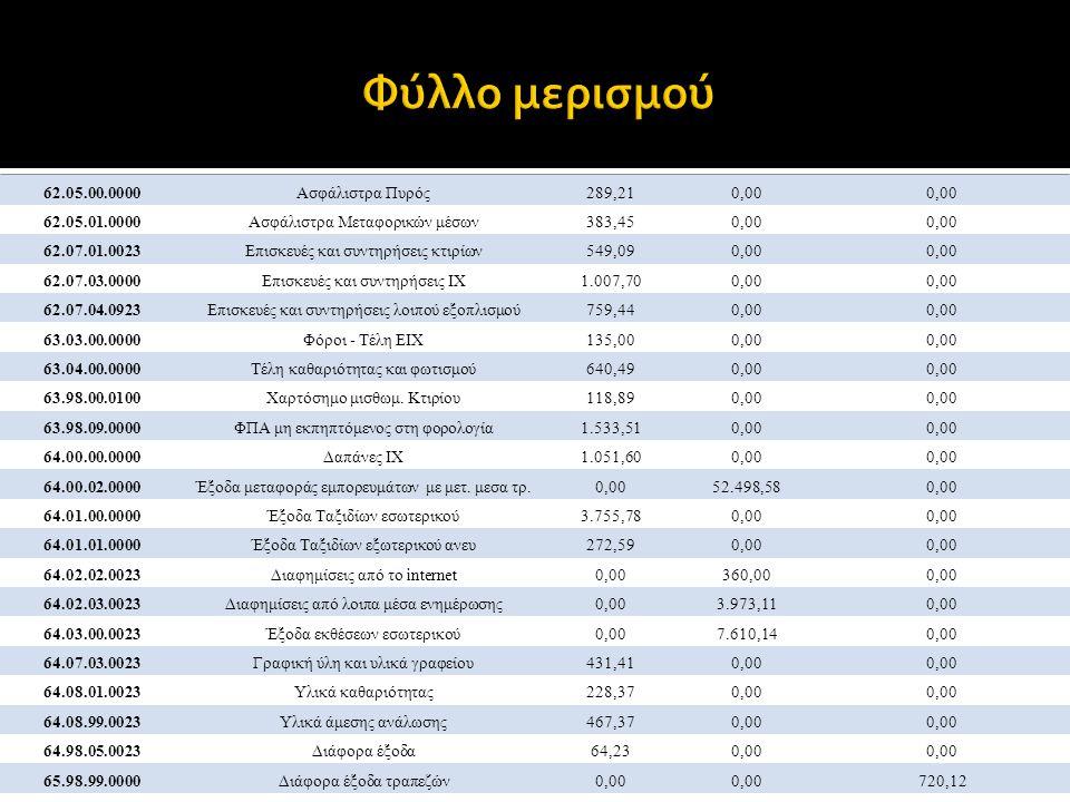 62.05.00.0000Ασφάλιστρα Πυρός289,210,00 62.05.01.0000Ασφάλιστρα Μεταφορικών μέσων383,450,00 62.07.01.0023Επισκευές και συντηρήσεις κτιρίων549,090,00 62.07.03.0000Επισκευές και συντηρήσεις ΙΧ1.007,700,00 62.07.04.0923Επισκευές και συντηρήσεις λοιπού εξοπλισμού759,440,00 63.03.00.0000Φόροι - Τέλη ΕΙΧ135,000,00 63.04.00.0000Τέλη καθαριότητας και φωτισμού640,490,00 63.98.00.0100Χαρτόσημο μισθωμ.