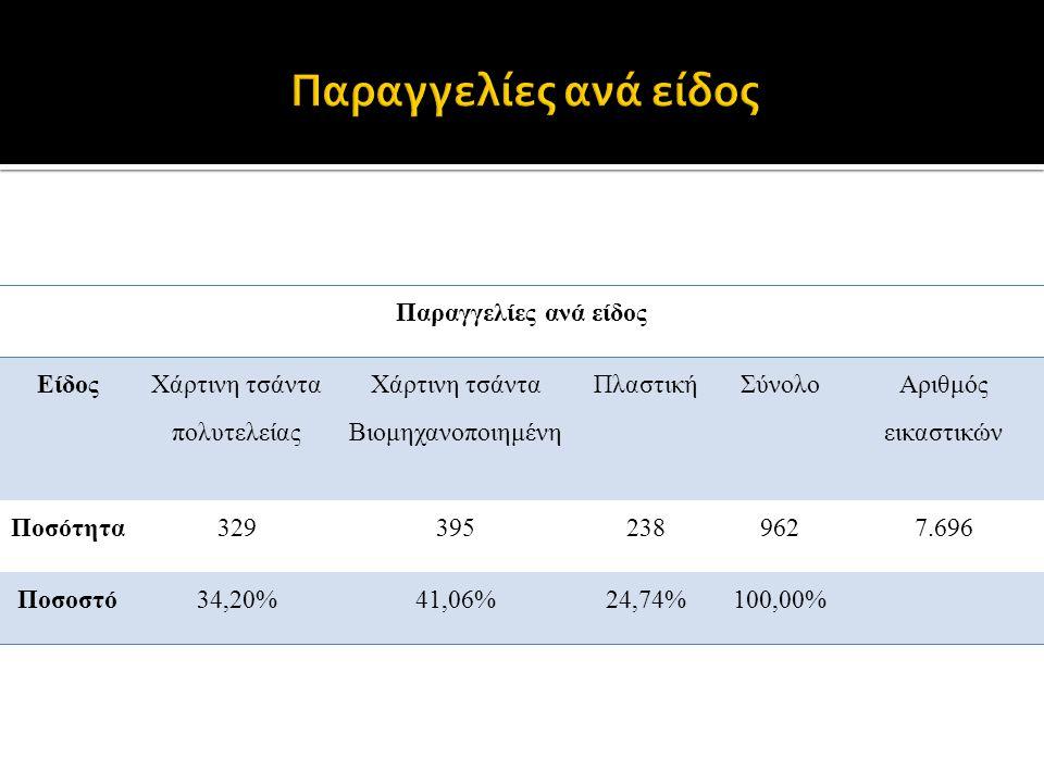 Παραγγελίες ανά είδος Είδος Χάρτινη τσάντα πολυτελείας Χάρτινη τσάντα Βιομηχανοποιημένη ΠλαστικήΣύνολο Αριθμός εικαστικών Ποσότητα3293952389627.696 Ποσοστό34,20%41,06%24,74%100,00%