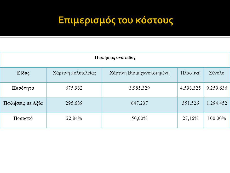 Πωλήσεις ανά είδος ΕίδοςΧάρτινη πολυτελείαςΧάρτινη ΒιομηχανοποιημένηΠλαστικήΣύνολο Ποσότητα675.9823.985.3294.598.3259.259.636 Πωλήσεις σε Αξία295.689647.237351.5261.294.452 Ποσοστό22,84%50,00%27,16%100,00%