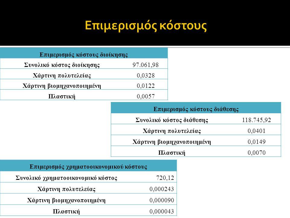 Επιμερισμός κόστους διοίκησης Συνολικό κόστος διοίκησης97.061,98 Χάρτινη πολυτελείας0,0328 Χάρτινη βιομηχανοποιημένη0,0122 Πλαστική0,0057 Επιμερισμός κόστους διάθεσης Συνολικό κόστος διάθεσης118.745,92 Χάρτινη πολυτελείας0,0401 Χάρτινη βιομηχανοποιημένη0,0149 Πλαστική0,0070 Επιμερισμός χρηματοοικονομικού κόστους Συνολικό χρηματοοικονομικό κόστος720,12 Χάρτινη πολυτελείας0,000243 Χάρτινη βιομηχανοποιημένη0,000090 Πλαστική0,000043