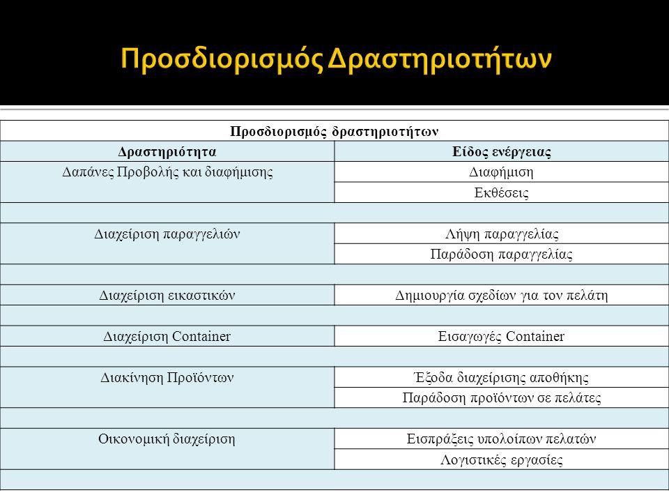 Προσδιορισμός δραστηριοτήτων ΔραστηριότηταΕίδος ενέργειας Δαπάνες Προβολής και διαφήμισηςΔιαφήμιση Εκθέσεις Διαχείριση παραγγελιώνΛήψη παραγγελίας Παράδοση παραγγελίας Διαχείριση εικαστικώνΔημιουργία σχεδίων για τον πελάτη Διαχείριση ContainerΕισαγωγές Container Διακίνηση ΠροϊόντωνΈξοδα διαχείρισης αποθήκης Παράδοση προϊόντων σε πελάτες Οικονομική διαχείρισηΕισπράξεις υπολοίπων πελατών Λογιστικές εργασίες