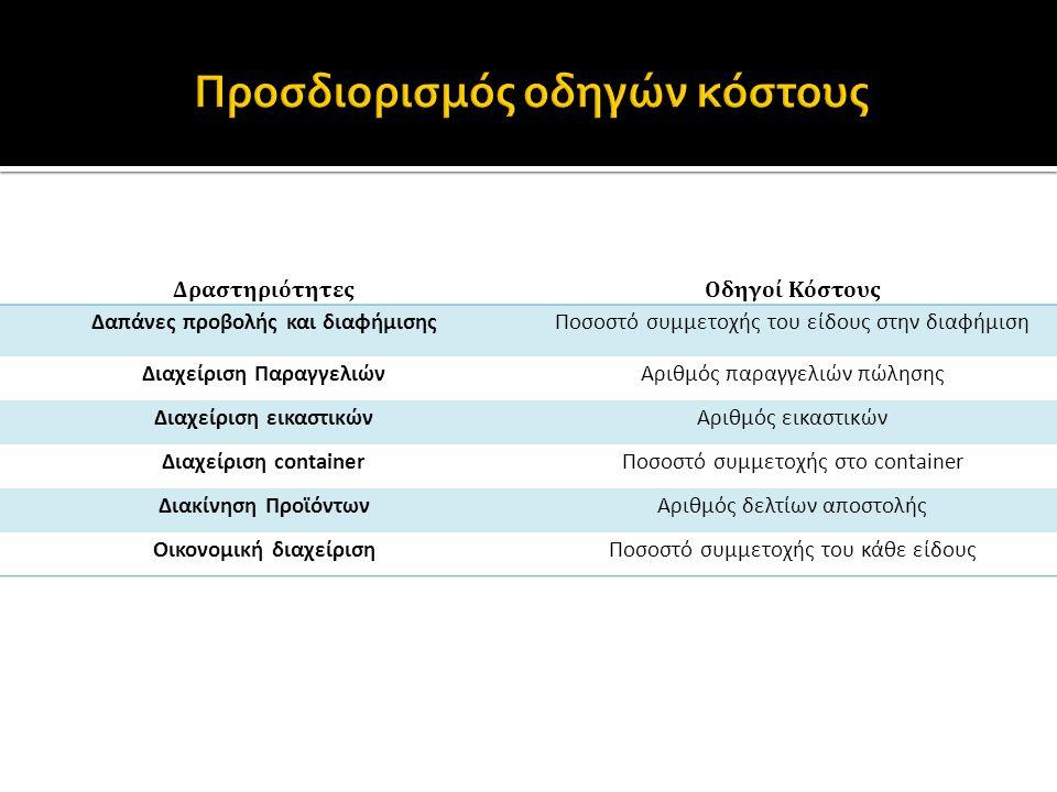 ΔραστηριότητεςΟδηγοί Κόστους Δαπάνες προβολής και διαφήμισηςΠοσοστό συμμετοχής του είδους στην διαφήμιση Διαχείριση ΠαραγγελιώνΑριθμός παραγγελιών πώλησης Διαχείριση εικαστικώνΑριθμός εικαστικών Διαχείριση containerΠοσοστό συμμετοχής στο container Διακίνηση ΠροϊόντωνΑριθμός δελτίων αποστολής Οικονομική διαχείρισηΠοσοστό συμμετοχής του κάθε είδους