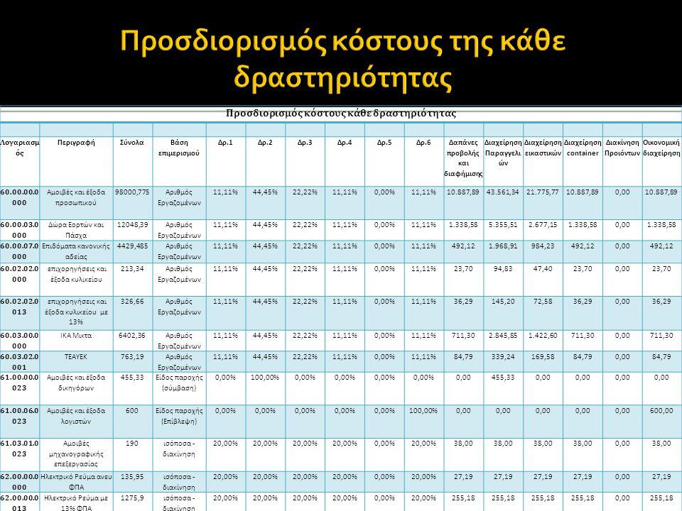 Προσδιορισμός κόστους κάθε δραστηριότητας Λογαριασμ ός ΠεριγραφήΣύνολα Βάση επιμερισμού Δρ.1Δρ.2Δρ.3Δρ.4Δρ.5Δρ.6 Δαπάνες προβολής και διαφήμισης Διαχείρηση Παραγγελι ών Διαχείρηση εικαστικών Διαχείρηση container Διακίνηση Προιόντων Οικονομική διαχείρηση 60.00.00.0 000 Αμοιβές και έξοδα προσωπικού 98000,775 Αριθμός Εργαζομένων 11,11%44,45%22,22%11,11%0,00%11,11%10.887,8943.561,3421.775,7710.887,890,0010.887,89 60.00.03.0 000 Δώρα Εορτών και Πάσχα 12048,39 Αριθμός Εργαζομένων 11,11%44,45%22,22%11,11%0,00%11,11%1.338,585.355,512.677,151.338,580,001.338,58 60.00.07.0 000 Επιδόματα κανονικής αδείας 4429,485 Αριθμός Εργαζομένων 11,11%44,45%22,22%11,11%0,00%11,11%492,121.968,91984,23492,120,00492,12 60.02.02.0 000 επιχορηγήσεις και έξοδα κυλικείου 213,34 Αριθμός Εργαζομένων 11,11%44,45%22,22%11,11%0,00%11,11%23,7094,8347,4023,700,0023,70 60.02.02.0 013 επιχορηγήσεις και έξοδα κυλικείου με 13% 326,66 Αριθμός Εργαζομένων 11,11%44,45%22,22%11,11%0,00%11,11%36,29145,2072,5836,290,0036,29 60.03.00.0 000 ΙΚΑ Μικτα6402,36 Αριθμός Εργαζομένων 11,11%44,45%22,22%11,11%0,00%11,11%711,302.845,851.422,60711,300,00711,30 60.03.02.0 001 ΤΕΑΥΕΚ763,19 Αριθμός Εργαζομένων 11,11%44,45%22,22%11,11%0,00%11,11%84,79339,24169,5884,790,0084,79 61.00.00.0 023 Αμοιβές και έξοδα δικηγόρων 455,33 Είδος παροχής (σύμβαση) 0,00%100,00%0,00% 0,00455,330,00 61.00.06.0 023 Αμοιβές και έξοδα λογιστών 600 Είδος παροχής (Επίβλεψη) 0,00% 100,00%0,00 600,00 61.03.01.0 023 Αμοιβές μηχανογραφικής επεξεργασίας 190 ισόποσα - διακίνηση 20,00% 0,00%20,00%38,00 0,0038,00 62.00.00.0 000 Ηλεκτρικό Ρεύμα ανευ ΦΠΑ 135,95 ισόποσα - διακίνηση 20,00% 0,00%20,00%27,19 0,0027,19 62.00.00.0 013 Ηλεκτρικό Ρεύμα με 13% ΦΠΑ 1275,9ισόποσα - διακίνηση 20,00% 0,00%20,00%255,18 0,00255,18