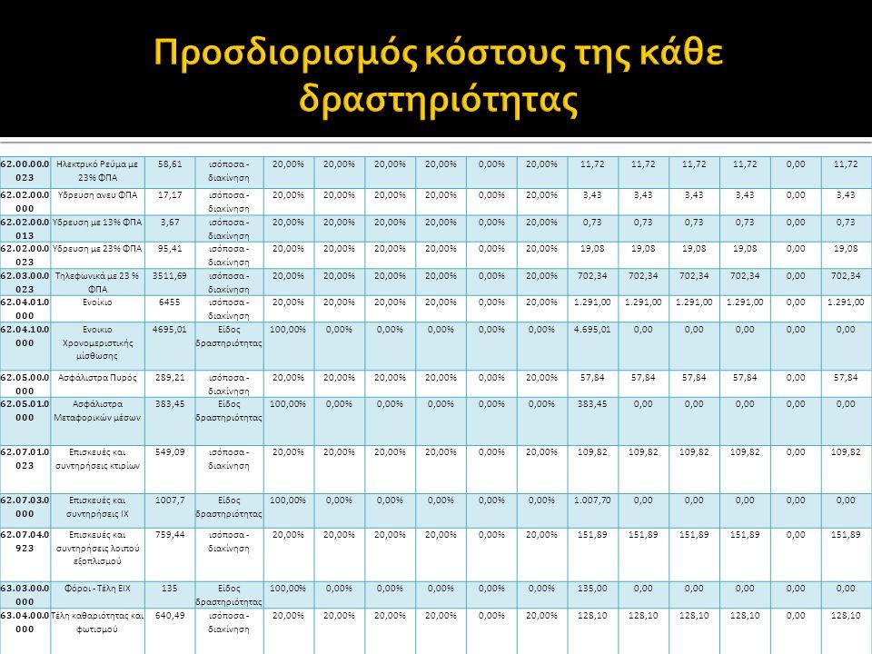 62.00.00.0 023 Ηλεκτρικό Ρεύμα με 23% ΦΠΑ 58,61 ισόποσα - διακίνηση 20,00% 0,00%20,00%11,72 0,0011,72 62.02.00.0 000 Υδρευση ανευ ΦΠΑ17,17 ισόποσα - διακίνηση 20,00% 0,00%20,00%3,43 0,003,43 62.02.00.0 013 Υδρευση με 13% ΦΠΑ3,67 ισόποσα - διακίνηση 20,00% 0,00%20,00%0,73 0,000,73 62.02.00.0 023 Υδρευση με 23% ΦΠΑ95,41 ισόποσα - διακίνηση 20,00% 0,00%20,00%19,08 0,0019,08 62.03.00.0 023 Τηλεφωνικά με 23 % ΦΠΑ 3511,69 ισόποσα - διακίνηση 20,00% 0,00%20,00%702,34 0,00702,34 62.04.01.0 000 Ενοίκιο6455 ισόποσα - διακίνηση 20,00% 0,00%20,00%1.291,00 0,001.291,00 62.04.10.0 000 Ενοικιο Χρονομεριστικής μίσθωσης 4695,01 Είδος δραστηριότητας 100,00%0,00% 4.695,010,00 62.05.00.0 000 Ασφάλιστρα Πυρός289,21 ισόποσα - διακίνηση 20,00% 0,00%20,00%57,84 0,0057,84 62.05.01.0 000 Ασφάλιστρα Μεταφορικών μέσων 383,45 Είδος δραστηριότητας 100,00%0,00% 383,450,00 62.07.01.0 023 Επισκευές και συντηρήσεις κτιρίων 549,09 ισόποσα - διακίνηση 20,00% 0,00%20,00%109,82 0,00109,82 62.07.03.0 000 Επισκευές και συντηρήσεις ΙΧ 1007,7 Είδος δραστηριότητας 100,00%0,00% 1.007,700,00 62.07.04.0 923 Επισκευές και συντηρήσεις λοιπού εξοπλισμού 759,44 ισόποσα - διακίνηση 20,00% 0,00%20,00%151,89 0,00151,89 63.03.00.0 000 Φόροι - Τέλη ΕΙΧ135 Είδος δραστηριότητας 100,00%0,00% 135,000,00 63.04.00.0 000 Τέλη καθαριότητας και φωτισμού 640,49ισόποσα - διακίνηση 20,00% 0,00%20,00%128,10 0,00128,10
