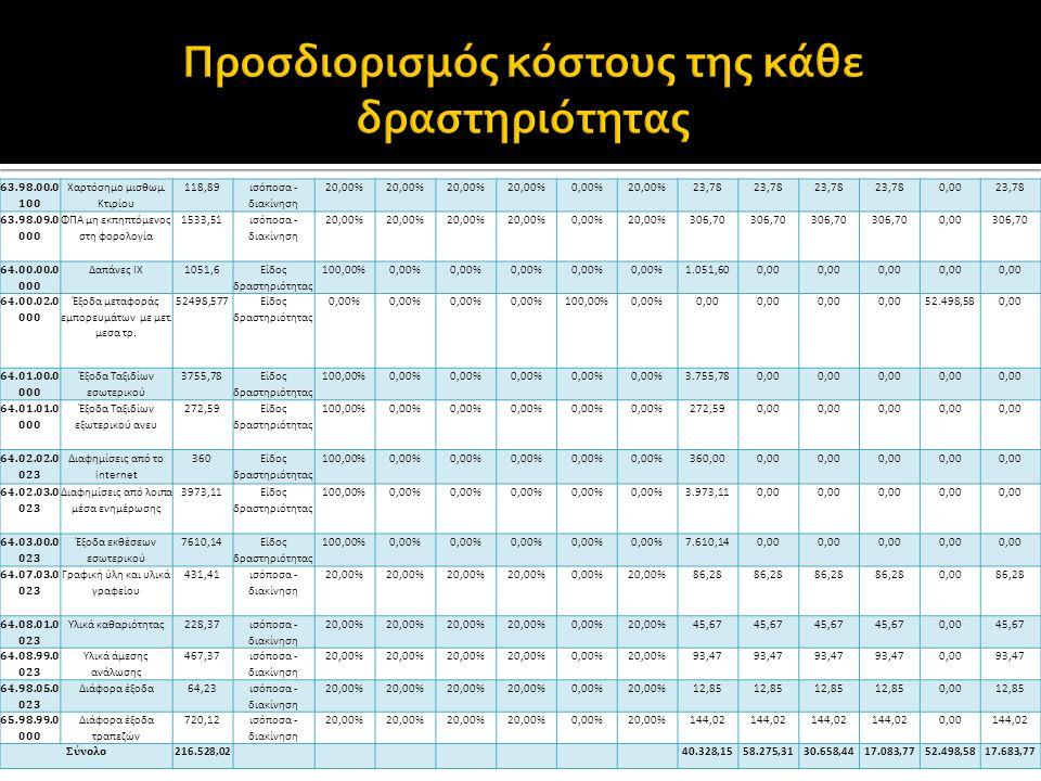 63.98.00.0 100 Χαρτόσημο μισθωμ. Κτιρίου 118,89 ισόποσα - διακίνηση 20,00% 0,00%20,00%23,78 0,0023,78 63.98.09.0 000 ΦΠΑ μη εκπηπτόμενος στη φορολογία
