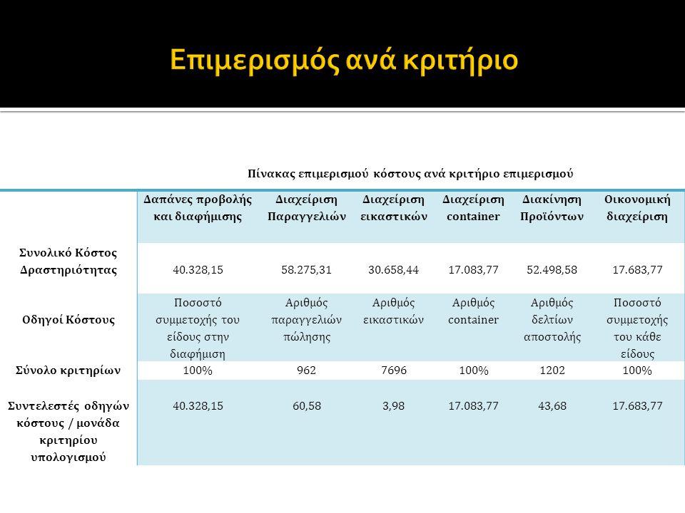 Πίνακας επιμερισμού κόστους ανά κριτήριο επιμερισμού Δαπάνες προβολής και διαφήμισης Διαχείριση Παραγγελιών Διαχείριση εικαστικών Διαχείριση container Διακίνηση Προϊόντων Οικονομική διαχείριση Συνολικό Κόστος Δραστηριότητας40.328,1558.275,3130.658,4417.083,7752.498,5817.683,77 Οδηγοί Κόστους Ποσοστό συμμετοχής του είδους στην διαφήμιση Αριθμός παραγγελιών πώλησης Αριθμός εικαστικών Αριθμός container Αριθμός δελτίων αποστολής Ποσοστό συμμετοχής του κάθε είδους Σύνολο κριτηρίων100%9627696100%1202100% Συντελεστές οδηγών κόστους / μονάδα κριτηρίου υπολογισμού 40.328,1560,583,9817.083,7743,6817.683,77
