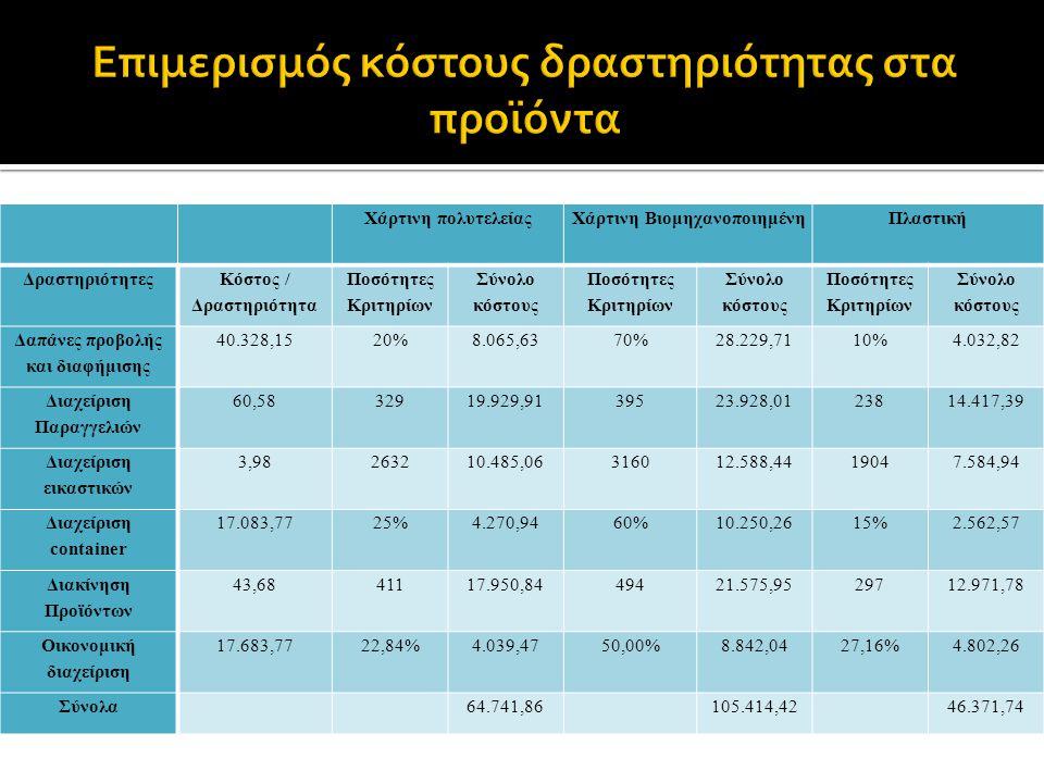 Χάρτινη πολυτελείαςΧάρτινη ΒιομηχανοποιημένηΠλαστική Δραστηριότητες Κόστος / Δραστηριότητα Ποσότητες Κριτηρίων Σύνολο κόστους Ποσότητες Κριτηρίων Σύνολο κόστους Ποσότητες Κριτηρίων Σύνολο κόστους Δαπάνες προβολής και διαφήμισης 40.328,1520%8.065,6370%28.229,7110%4.032,82 Διαχείριση Παραγγελιών 60,5832919.929,9139523.928,0123814.417,39 Διαχείριση εικαστικών 3,98263210.485,06316012.588,4419047.584,94 Διαχείριση container 17.083,7725%4.270,9460%10.250,2615%2.562,57 Διακίνηση Προϊόντων 43,6841117.950,8449421.575,9529712.971,78 Οικονομική διαχείριση 17.683,7722,84%4.039,4750,00%8.842,0427,16%4.802,26 Σύνολα 64.741,86 105.414,42 46.371,74