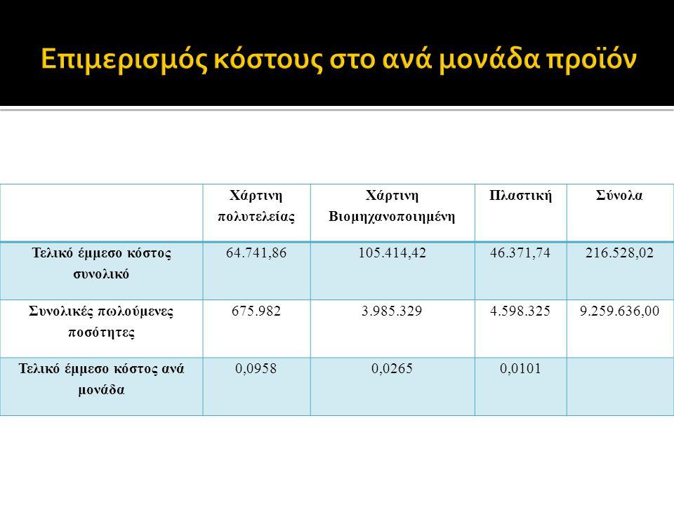 Χάρτινη πολυτελείας Χάρτινη Βιομηχανοποιημένη ΠλαστικήΣύνολα Τελικό έμμεσο κόστος συνολικό 64.741,86105.414,4246.371,74216.528,02 Συνολικές πωλούμενες ποσότητες 675.9823.985.3294.598.3259.259.636,00 Τελικό έμμεσο κόστος ανά μονάδα 0,09580,02650,0101