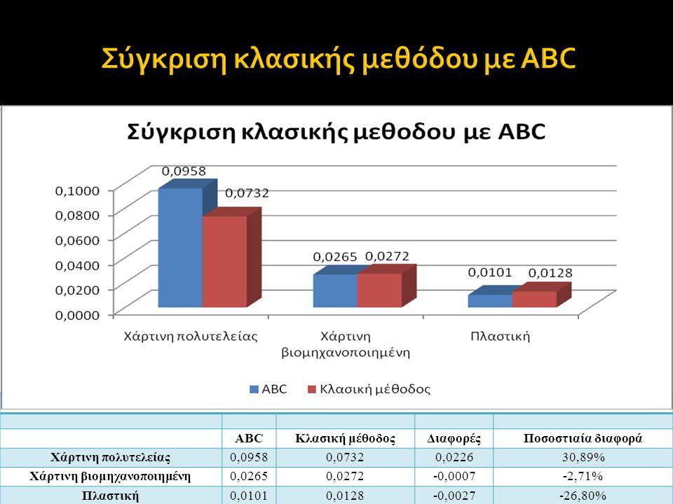 ABCΚλασική μέθοδοςΔιαφορέςΠοσοστιαία διαφορά Χάρτινη πολυτελείας0,09580,07320,022630,89% Χάρτινη βιομηχανοποιημένη0,02650,0272-0,0007-2,71% Πλαστική0,01010,0128-0,0027-26,80%