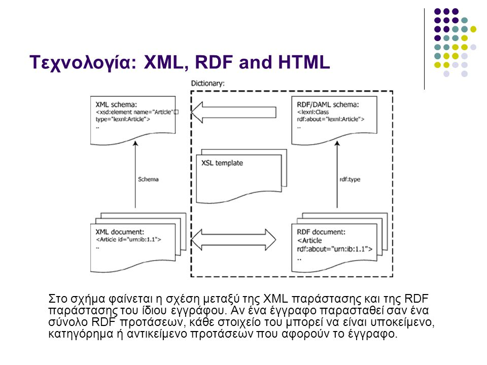 Τεχνολογία: XML, RDF and HTML Στο σχήμα φαίνεται η σχέση μεταξύ της XML παράστασης και της RDF παράστασης του ίδιου εγγράφου.