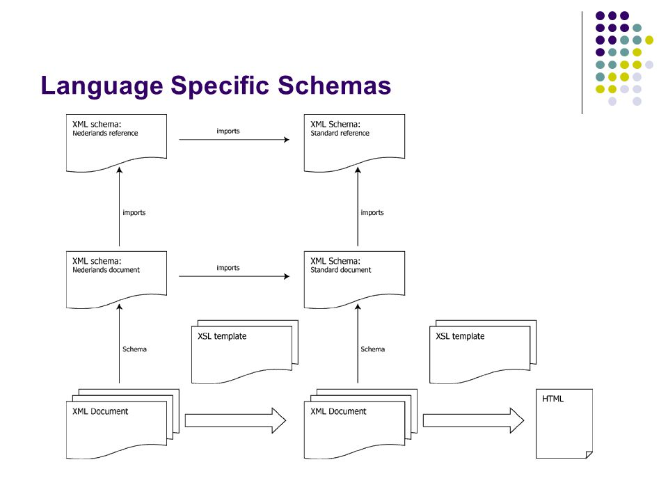 Language Specific Schemas