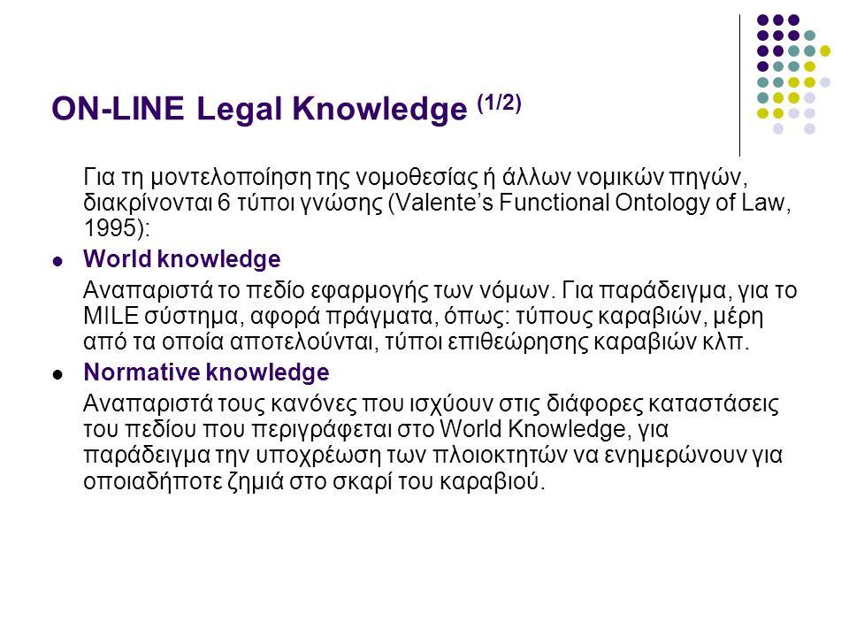ON-LINE Legal Knowledge (1/2) Για τη μοντελοποίηση της νομοθεσίας ή άλλων νομικών πηγών, διακρίνονται 6 τύποι γνώσης (Valente's Functional Ontology of Law, 1995): World knowledge Αναπαριστά το πεδίο εφαρμογής των νόμων.