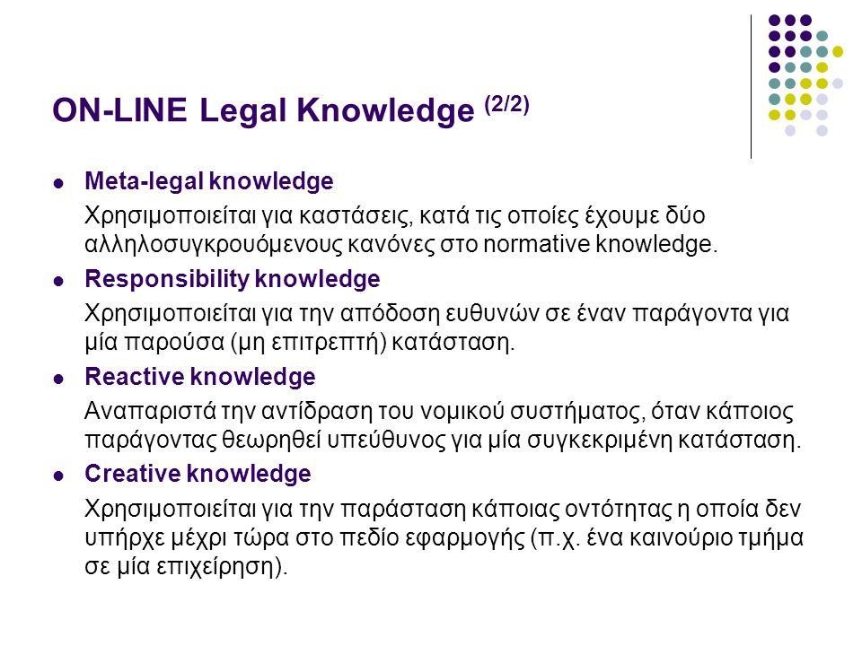 ON-LINE Legal Knowledge (2/2) Meta-legal knowledge Χρησιμοποιείται για καστάσεις, κατά τις οποίες έχουμε δύο αλληλοσυγκρουόμενους κανόνες στο normative knowledge.