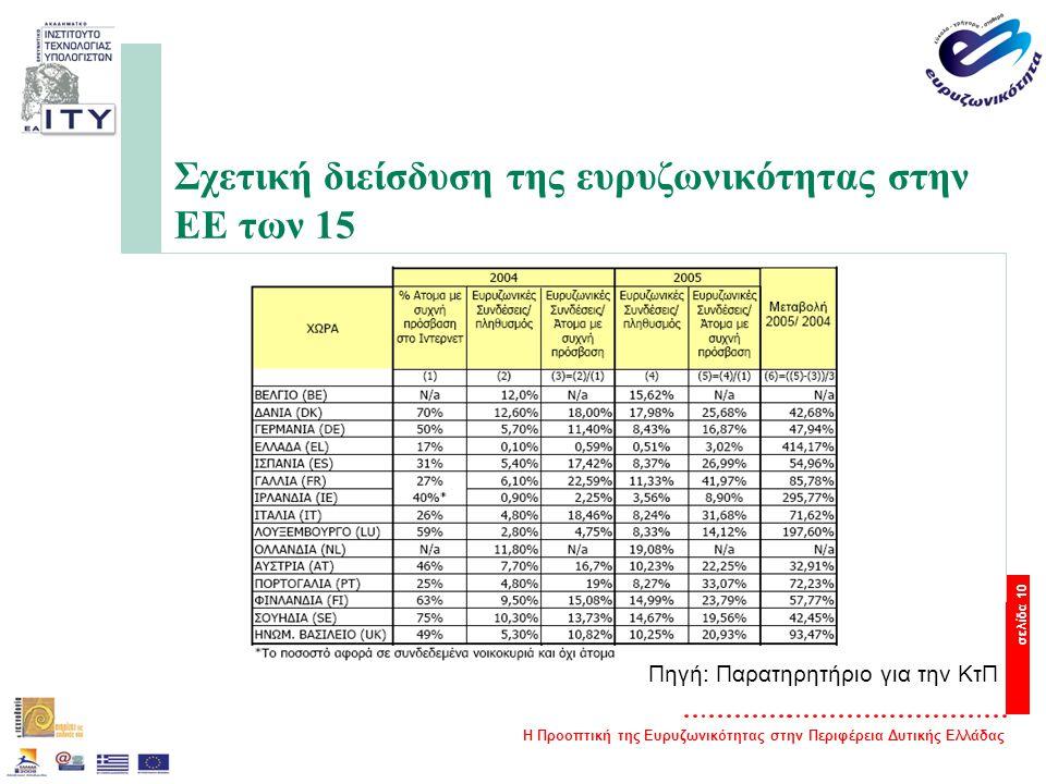 Η Προοπτική της Ευρυζωνικότητας στην Περιφέρεια Δυτικής Ελλάδας σελίδα 10 Σχετική διείσδυση της ευρυζωνικότητας στην ΕΕ των 15 Πηγή: Παρατηρητήριο για την ΚτΠ
