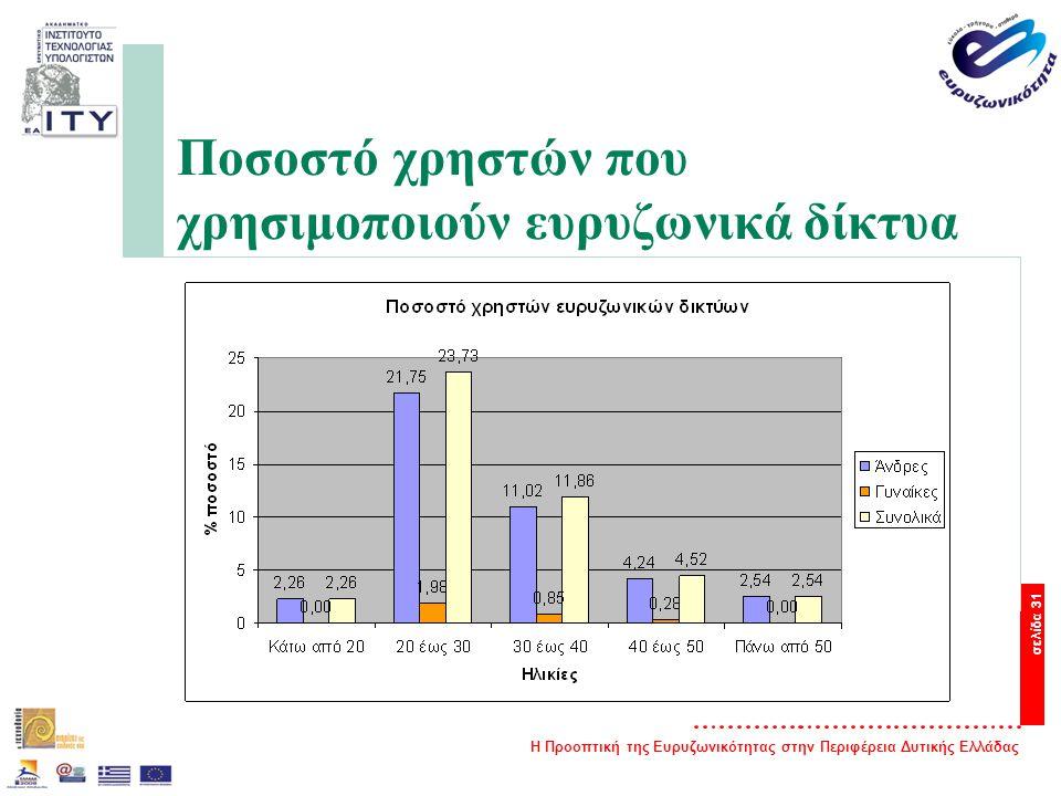 Η Προοπτική της Ευρυζωνικότητας στην Περιφέρεια Δυτικής Ελλάδας σελίδα 31 Ποσοστό χρηστών που χρησιμοποιούν ευρυζωνικά δίκτυα