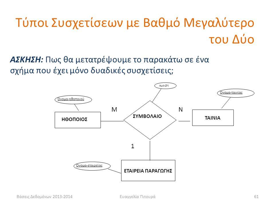 Βάσεις Δεδομένων 2013-2014Ευαγγελία Πιτουρά61 ΑΣΚΗΣΗ: Πως θα μετατρέψουμε το παρακάτω σε ένα σχήμα που έχει μόνο δυαδικές συσχετίσεις; ΗΘΟΠΟΙΟΣ ΤΑΙΝΙΑ