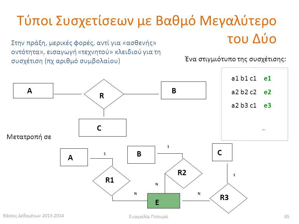 Βάσεις Δεδομένων 2013-2014 Ευαγγελία Πιτουρά 65 R AB C a1 b1 c1 e1 a2 b2 c2 e2 a2 b3 c1 e3 … Ένα στιγμιότυπο της συσχέτισης: Στην πράξη, μερικές φορές