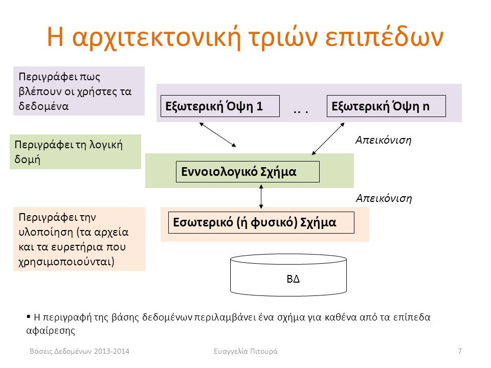 Βάσεις Δεδομένων 2013-2014Ευαγγελία Πιτουρά7 Εσωτερικό (ή φυσικό) Σχήμα Εννοιολογικό Σχήμα Εξωτερική Όψη 1Εξωτερική Όψη n Απεικόνιση  Η περιγραφή της