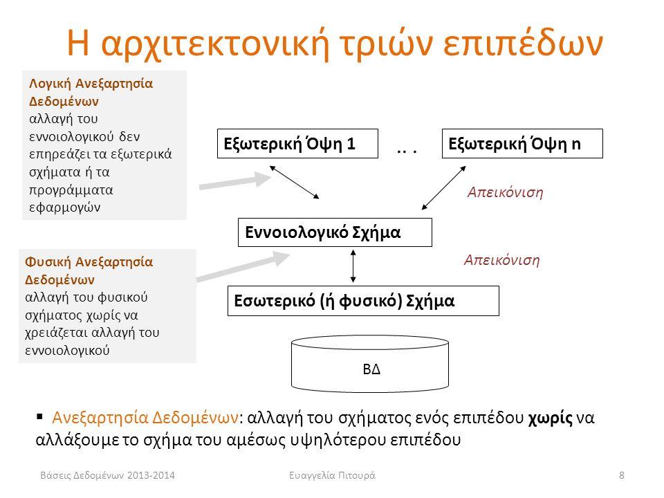 Βάσεις Δεδομένων 2013-2014Ευαγγελία Πιτουρά59 Τύποι Συσχετίσεων με Βαθμό Μεγαλύτερο του Δύο ΗΘΟΠΟΙΟΣ ΤΑΙΝΙΑ ΕΤΑΙΡΕΙΑ ΠΑΡΑΓΩΓΗΣ ΣΥΜΒΟΛΑΙΟ Επίσης, (1 1 1) (1 1 Ν), …, Αν το 1 είναι στην πλευρά του τύπου Ε, αυτό σημαίνει ότι αν επιλέξουμε μια οντότητα από καθένα από τα άλλα σύνολα οντοτήτων, αυτές (δηλαδή, ο συνδυασμός του) συσχετίζονται με μια μόνο οντότητα του Ε M N 1 Οι περιορισμοί πληθικότητας διαφέρουν από τις δυαδικές συσχετίσεις Ένας ηθοποιός υπογράφει συμβόλαιο για μια ταινία με μία μοναδική εταιρεία παραγωγής - Συνδυασμός (η, τ) με ένα μοναδικό ε