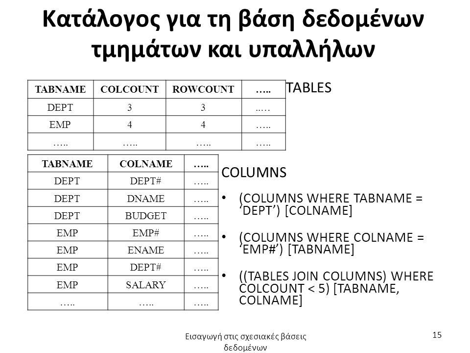 Κατάλογος για τη βάση δεδομένων τμημάτων και υπαλλήλων TABNAMECOLCOUNTROWCOUNT….. DEPT33..… EMP44….. TABNAMECOLNAME….. DEPTDEPT#….. DEPTDNAME….. DEPTB