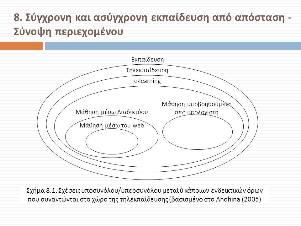 8. Σύγχρονη και ασύγχρονη εκπαίδευση από απόσταση - Σύνοψη περιεχομένου Σχήμα 8.1. Σχέσεις υποσυνόλου/υπερσυνόλου μεταξύ κάποιων ενδεικτικών όρων που