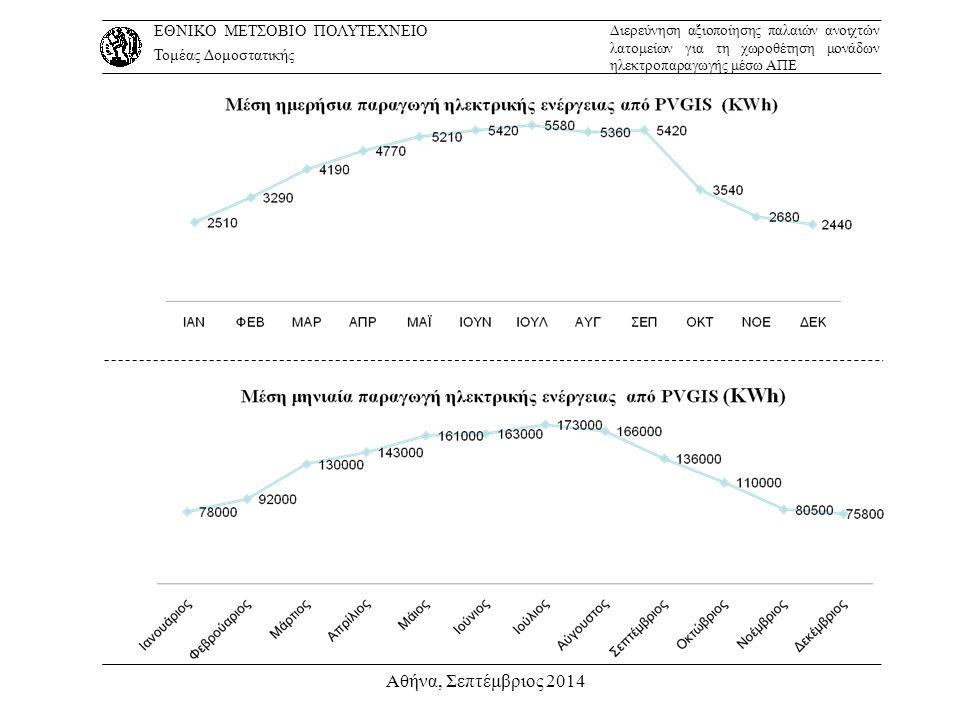 Αθήνα, Σεπτέμβριος 2014 ΕΘΝΙΚΟ ΜΕΤΣΟΒΙΟ ΠΟΛΥΤΕΧΝΕΙΟ Τομέας Δομοστατικής Διερεύνηση αξιοποίησης παλαιών ανοιχτών λατομείων για τη χωροθέτηση μονάδων ηλ