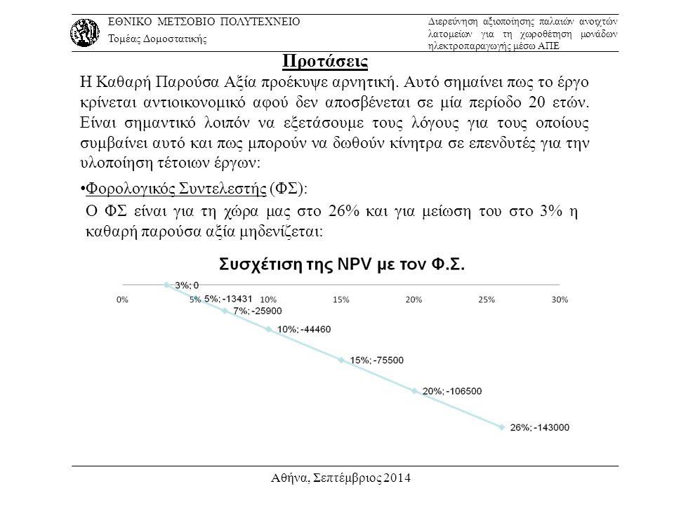 Αθήνα, Σεπτέμβριος 2014 Προτάσεις Η Καθαρή Παρούσα Αξία προέκυψε αρνητική. Αυτό σημαίνει πως το έργο κρίνεται αντιοικονομικό αφού δεν αποσβένεται σε μ