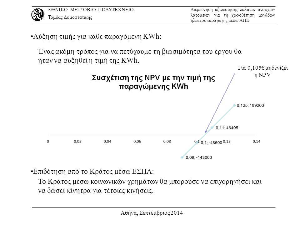 Αθήνα, Σεπτέμβριος 2014 Αύξηση τιμής για κάθε παραγόμενη KWh: Ένας ακόμη τρόπος για να πετύχουμε τη βιωσιμότητα του έργου θα ήταν να αυξηθεί η τιμή τη